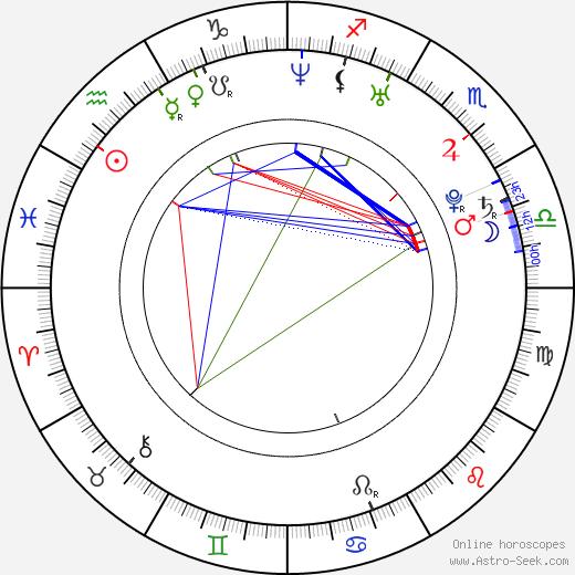 Milena Minichová astro natal birth chart, Milena Minichová horoscope, astrology
