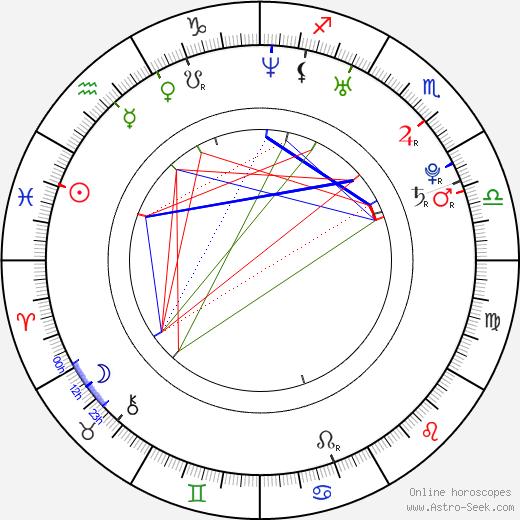 Natalia Vodianova astro natal birth chart, Natalia Vodianova horoscope, astrology