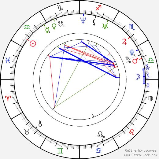 Natalie Dormer astro natal birth chart, Natalie Dormer horoscope, astrology