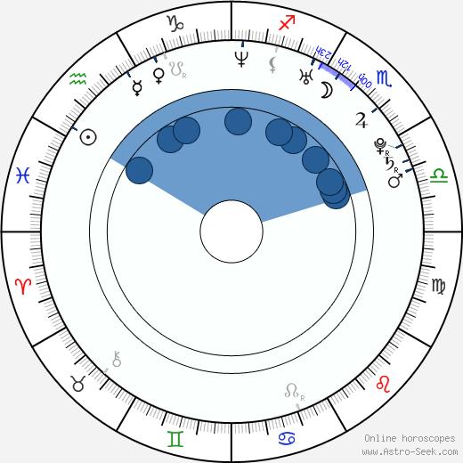 Natalie Jones wikipedia, horoscope, astrology, instagram