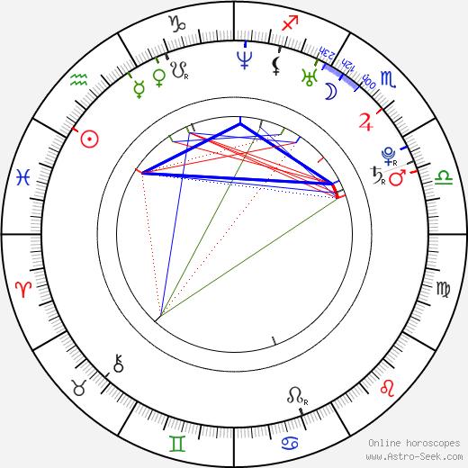 Natalie Jones день рождения гороскоп, Natalie Jones Натальная карта онлайн