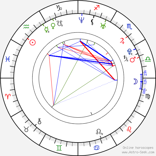 Neil Robertson astro natal birth chart, Neil Robertson horoscope, astrology
