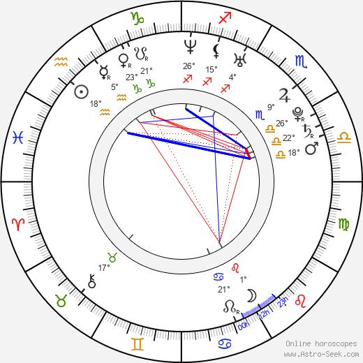 Osamu Mukai birth chart, biography, wikipedia 2020, 2021