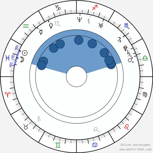 Roberta Giarrusso wikipedia, horoscope, astrology, instagram