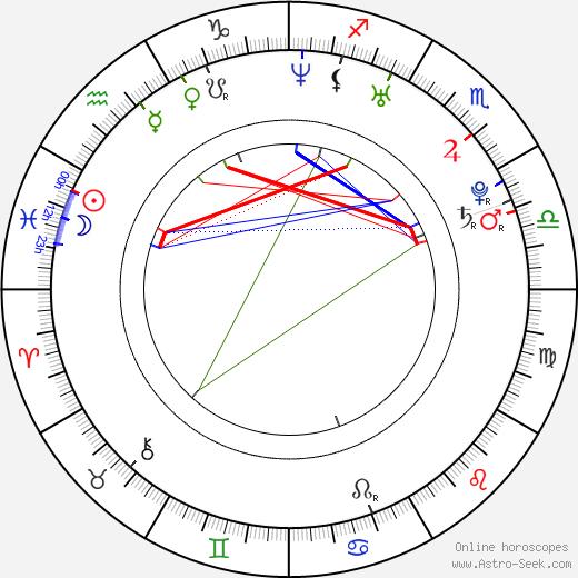 Roberta Giarrusso astro natal birth chart, Roberta Giarrusso horoscope, astrology