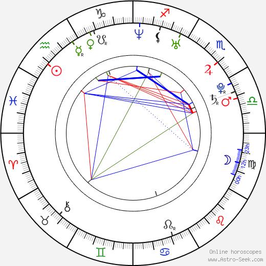 Seok-jin Ha день рождения гороскоп, Seok-jin Ha Натальная карта онлайн