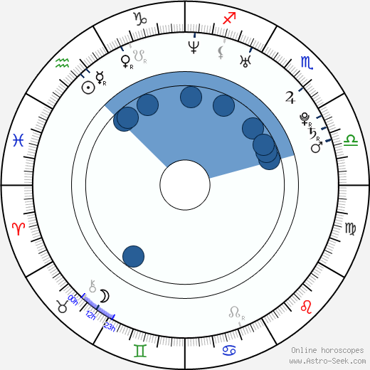 Sofie Cappelen wikipedia, horoscope, astrology, instagram