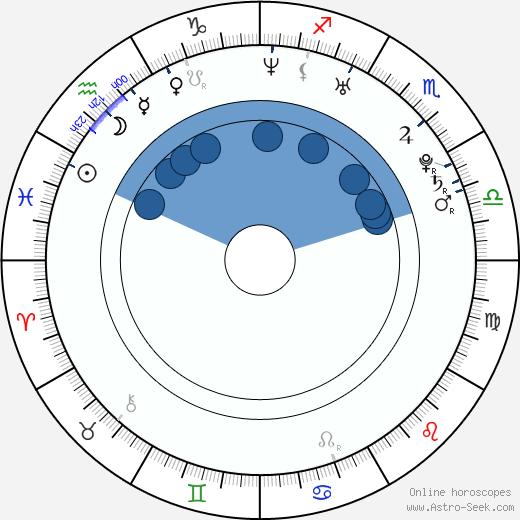Susanna Pöykiö wikipedia, horoscope, astrology, instagram