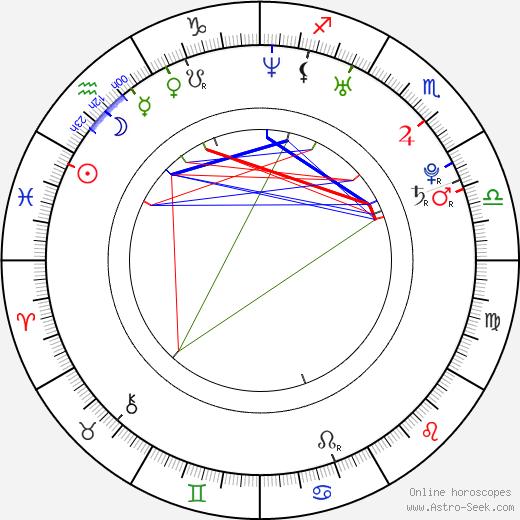 Susanna Pöykiö birth chart, Susanna Pöykiö astro natal horoscope, astrology