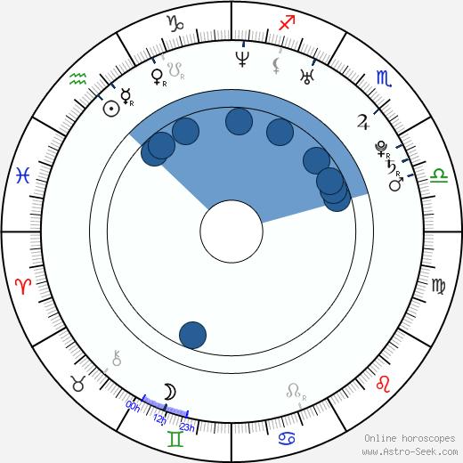Vera Brezhneva wikipedia, horoscope, astrology, instagram