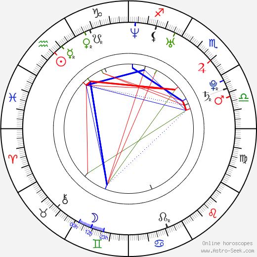 Вера Брежнева Vera Brezhneva день рождения гороскоп, Vera Brezhneva Натальная карта онлайн