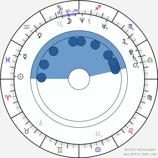 Adam Pally wikipedia, horoscope, astrology, instagram