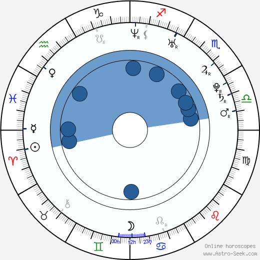 Aleksey Vertkov wikipedia, horoscope, astrology, instagram