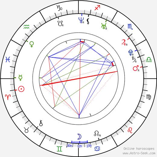 Aleksey Vertkov astro natal birth chart, Aleksey Vertkov horoscope, astrology