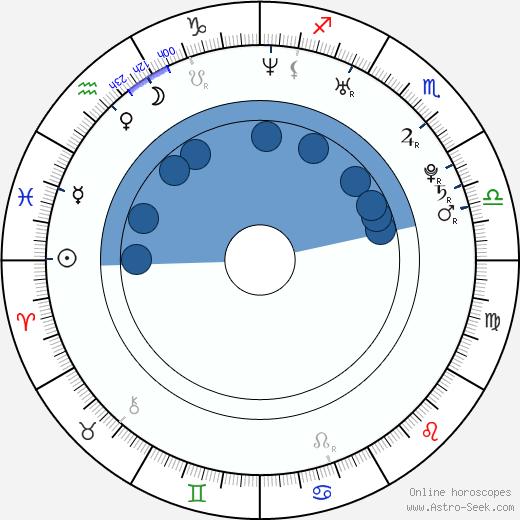 Alinne Rosa wikipedia, horoscope, astrology, instagram