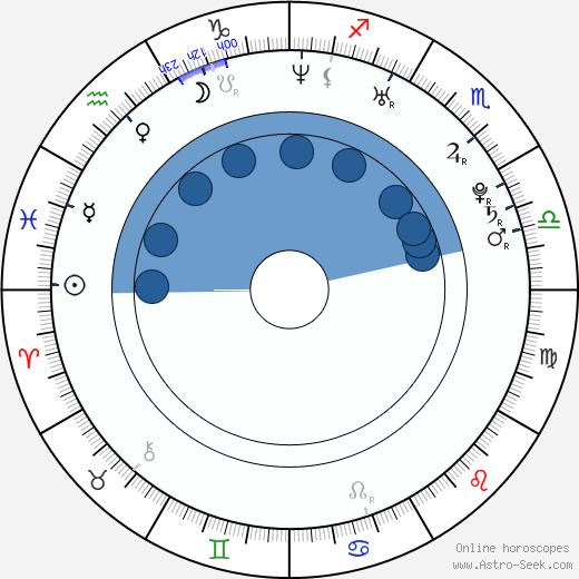 Alyssa Lipsky wikipedia, horoscope, astrology, instagram