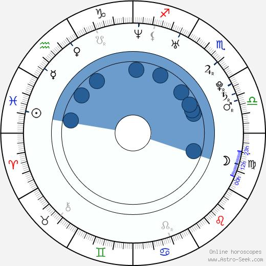 Andrea Vránová wikipedia, horoscope, astrology, instagram