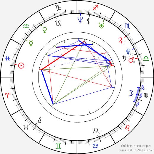 Andrea Vránová astro natal birth chart, Andrea Vránová horoscope, astrology