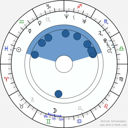 Bartosz Obuchowicz wikipedia, horoscope, astrology, instagram
