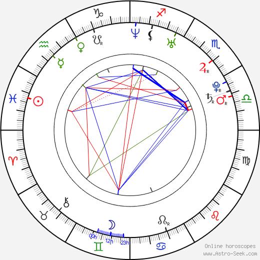 Bartosz Obuchowicz astro natal birth chart, Bartosz Obuchowicz horoscope, astrology