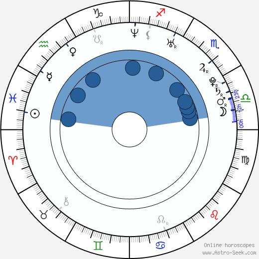 Celine Noiret wikipedia, horoscope, astrology, instagram