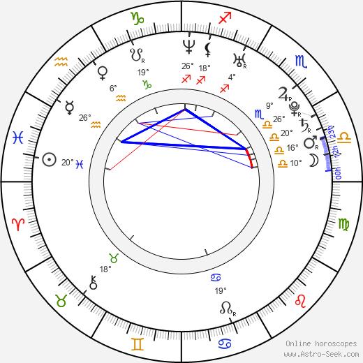 Celine Noiret birth chart, biography, wikipedia 2018, 2019