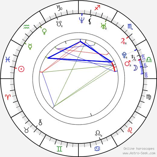 Celine Noiret astro natal birth chart, Celine Noiret horoscope, astrology