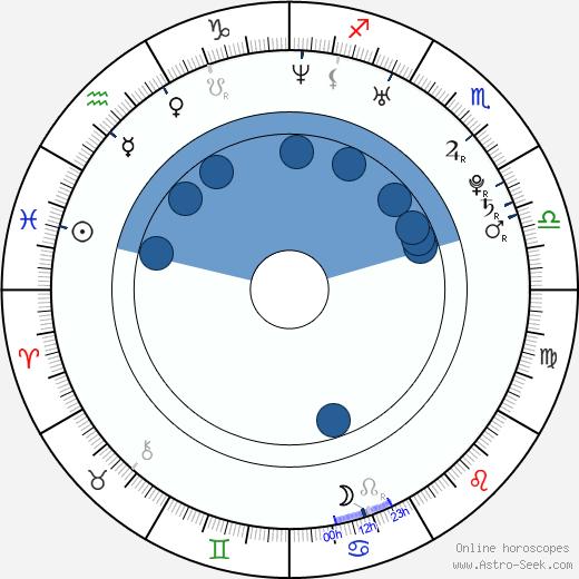 Cinthia Moura wikipedia, horoscope, astrology, instagram