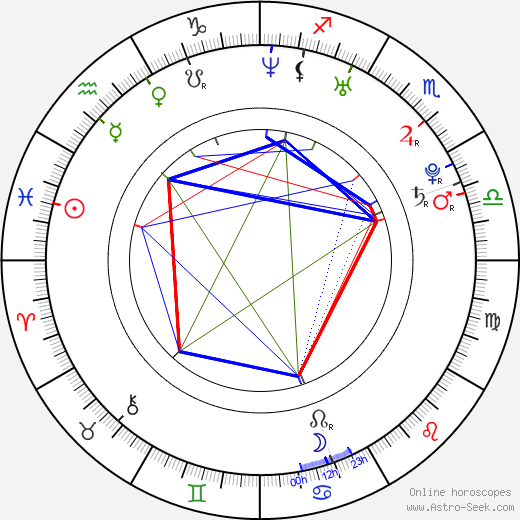 Cinthia Moura birth chart, Cinthia Moura astro natal horoscope, astrology