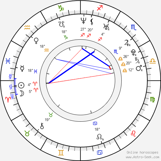 Danica Patrick birth chart, biography, wikipedia 2018, 2019