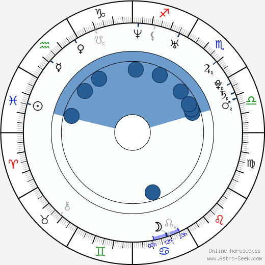 Daniel Friedl wikipedia, horoscope, astrology, instagram