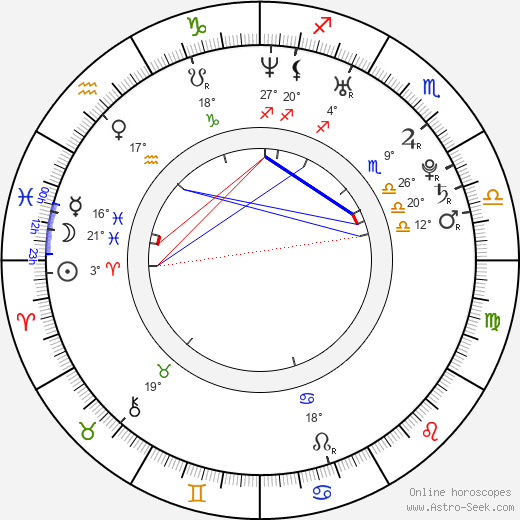 Diana Kobzanová birth chart, biography, wikipedia 2018, 2019
