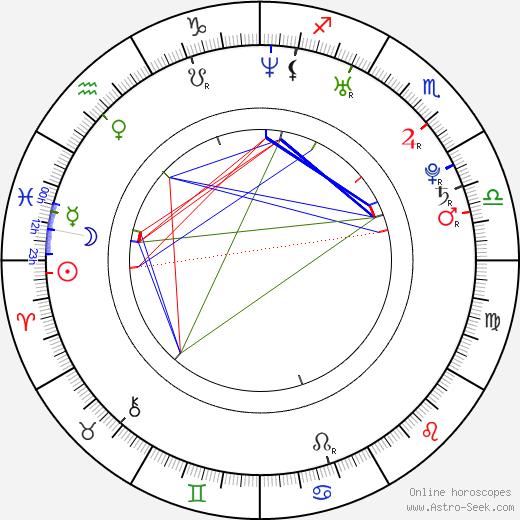 Diana Kobzanová день рождения гороскоп, Diana Kobzanová Натальная карта онлайн