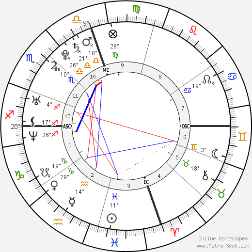 Emily & Francesca Selvaggio birth chart, biography, wikipedia 2018, 2019
