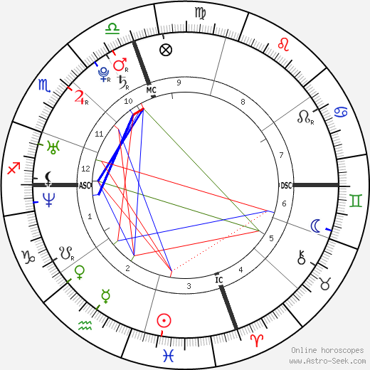 Emily & Francesca Selvaggio astro natal birth chart, Emily & Francesca Selvaggio horoscope, astrology