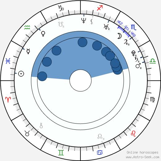 Eric Laplante wikipedia, horoscope, astrology, instagram