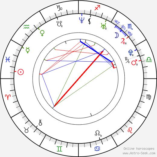 Eric Laplante tema natale, oroscopo, Eric Laplante oroscopi gratuiti, astrologia