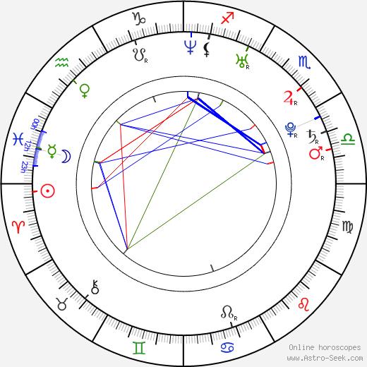 Eriko Hatsune astro natal birth chart, Eriko Hatsune horoscope, astrology