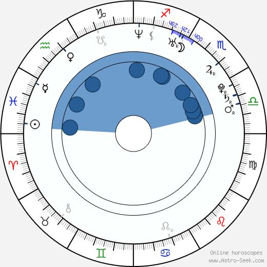 Ethan Menzer wikipedia, horoscope, astrology, instagram