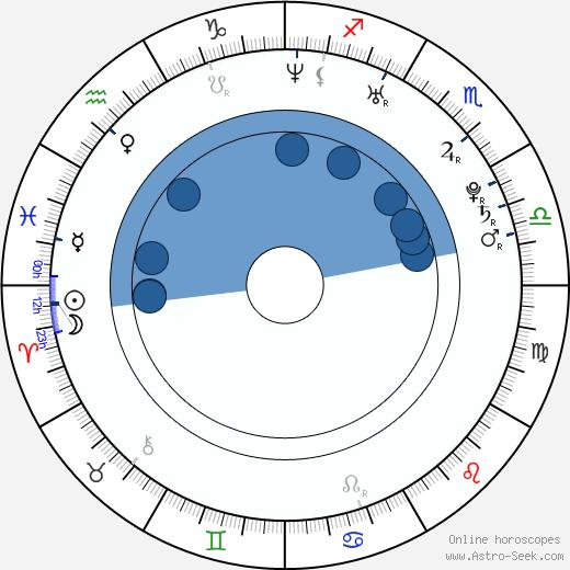 Francesco Scianna wikipedia, horoscope, astrology, instagram