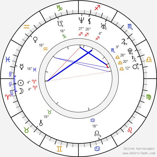 Francesco Scianna birth chart, biography, wikipedia 2019, 2020
