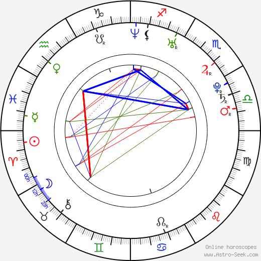 Gipsy - Radoslav Banga tema natale, oroscopo, Gipsy - Radoslav Banga oroscopi gratuiti, astrologia