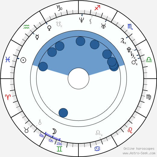 Henrik Lundqvist Birth Chart Horoscope Date Of Birth Astro
