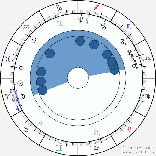 Hristina Popović wikipedia, horoscope, astrology, instagram