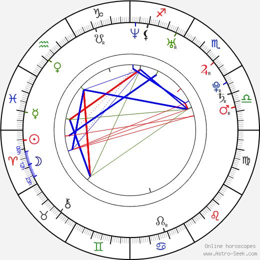 Hristina Popović tema natale, oroscopo, Hristina Popović oroscopi gratuiti, astrologia
