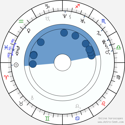 James Napier Robertson horoscope, astrology, sign, zodiac, date of birth, instagram