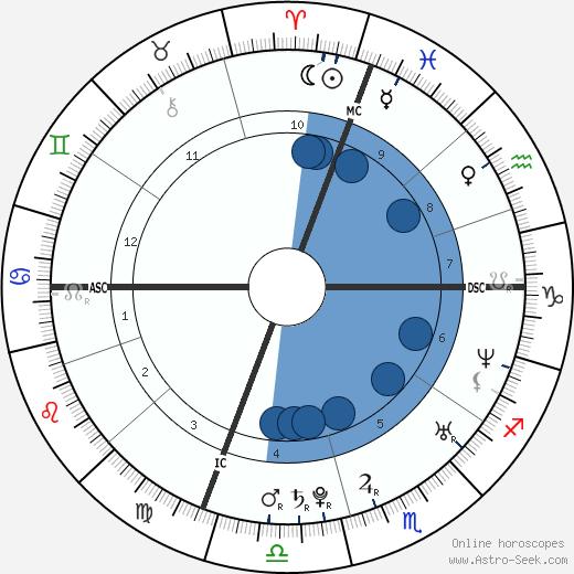 Jenny Slate wikipedia, horoscope, astrology, instagram