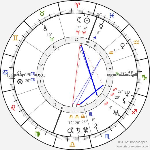 Jenny Slate birth chart, biography, wikipedia 2018, 2019
