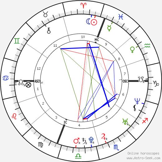 Jenny Slate astro natal birth chart, Jenny Slate horoscope, astrology