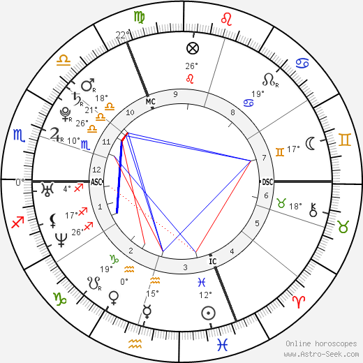 Jessica Biel birth chart, biography, wikipedia 2019, 2020